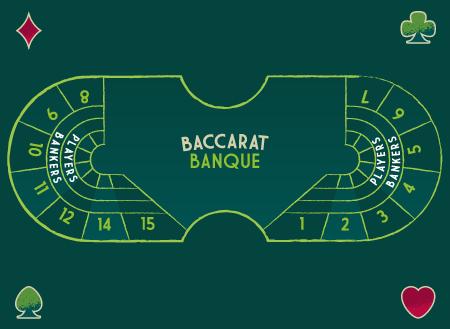 Banque baccarat